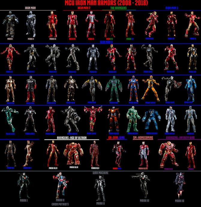 03 Iron Man Todos los exoesqueletos que Tony Stark ha fabricado en el UCM